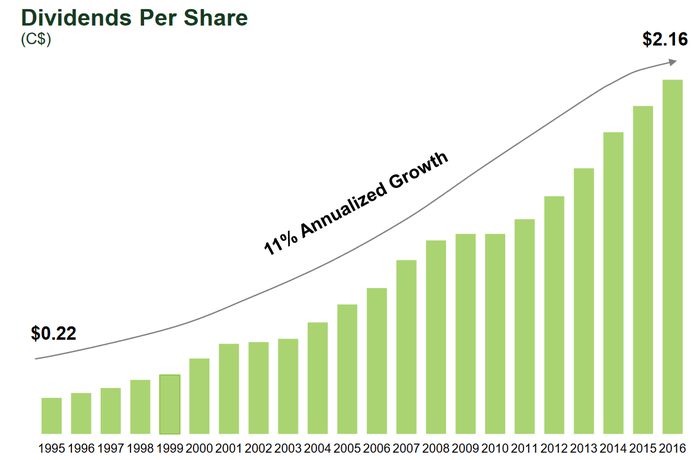 Chart showing TD Bank's dividend growth since 1995.