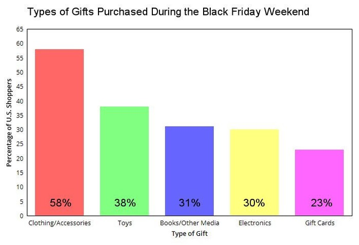 The five most popular types of gifts purchased during the Black Friday weekend.