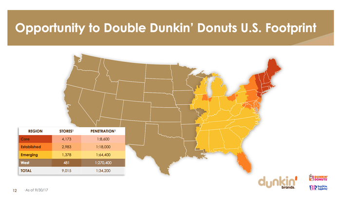 Dunkin' Donuts has more than 8,500 stores in the Eastern U.S. compared to less than 500 in the Central and West U.S.