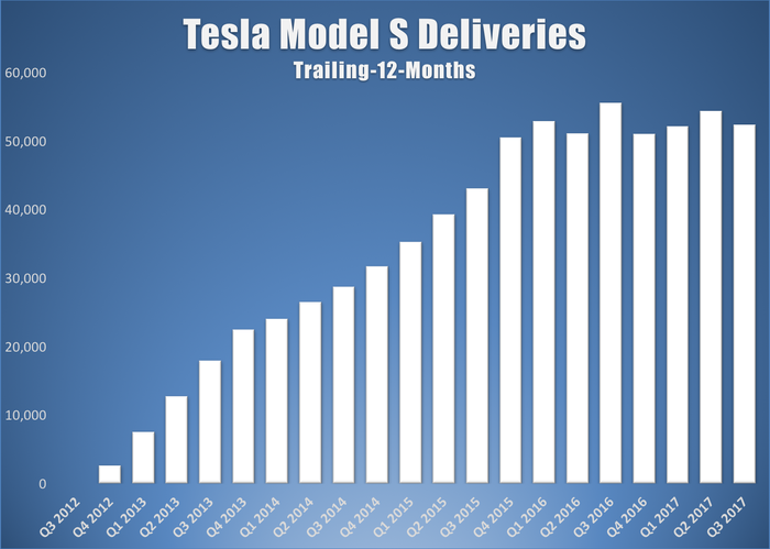 A bar chart showing Tesla's trailing-12-month Model S deliveries by quarter
