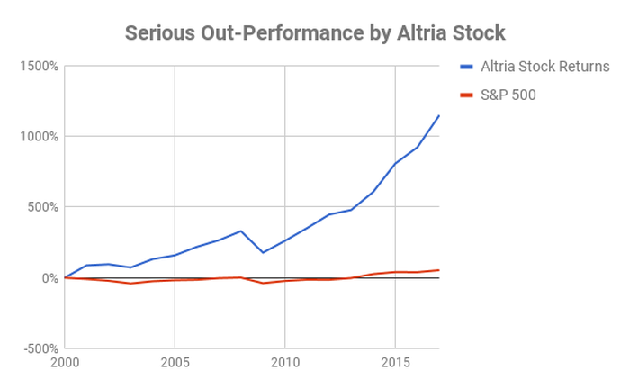 Chart showing Altria stock returns since 2000