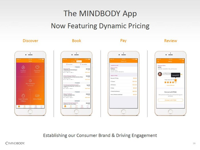 Four screenshots of the Mindbody app on four different iPhones showing the dynamic pricing app that can discover, book, pay, and review a last minute class.