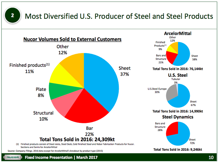 A series of pie charts showing Nucor to be more diversified than peers