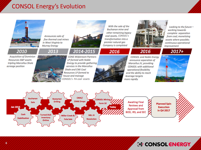 A timeline showing the changes taking place at CONSOL Energy starting in 2010