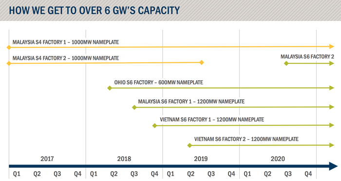 Chart of First Solar's expected production timeline.