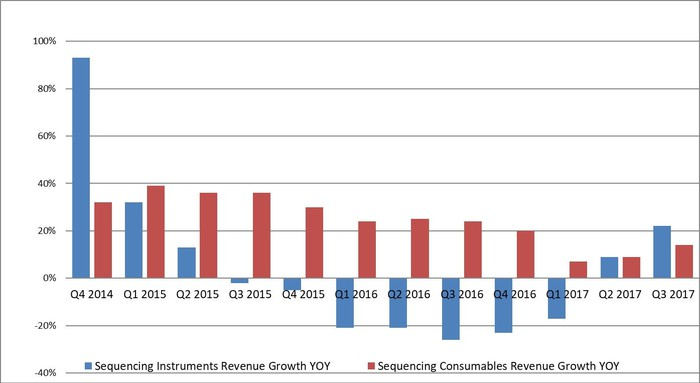 Bar graph showing revenue growth rates for last three years.