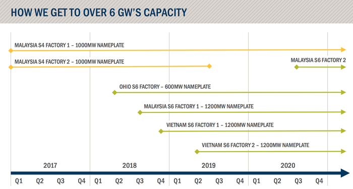 Chart of First Solar's capacity plans through 2020.