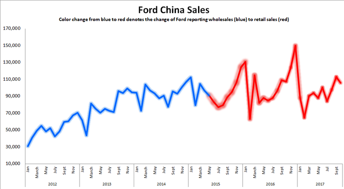 Line chart showing slowing Ford sales in China over the past two years.