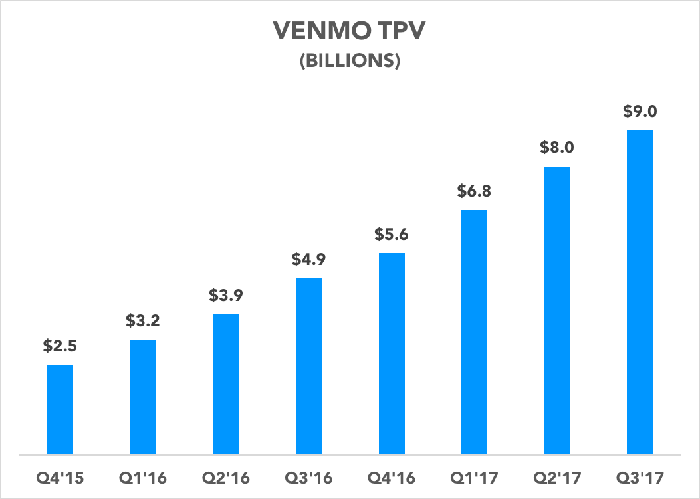 Chart showing Venmo TPV over the past two years