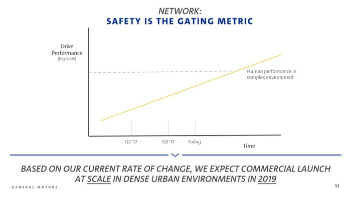 Chart showing that GM's system is projected to be safer than a human driver sometime in 2019