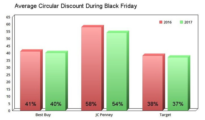 A comparison of Black Friday discounts in 2016 and 2017.
