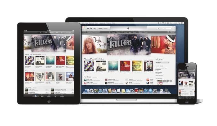 iTunes on iPad, Mac, and iPhone
