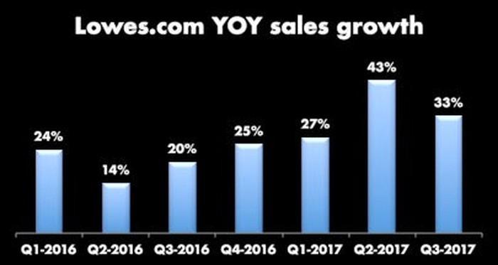 Lowe's last seven quarters of online YOY sales growth, lowest number is 14%, last three quarters are 27%, 43%, and 33%.