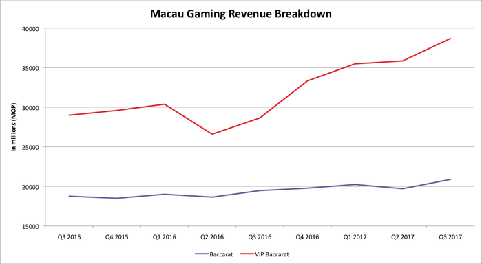 Chart of Macau gaming revenue by segment.