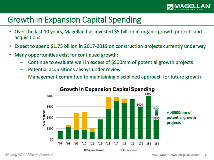 A bar chart showing Magellan's growth spending plans in 2017, 2018, and 2019, along with its historical spending