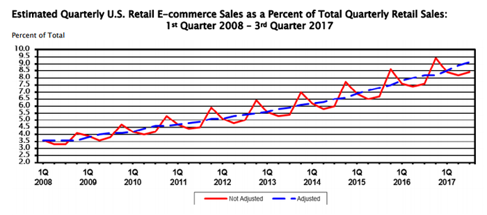 Census Bureau chart of e-commerce statistics
