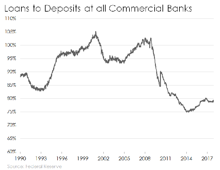 Line chart of the banking industry's loan to deposit ratio.