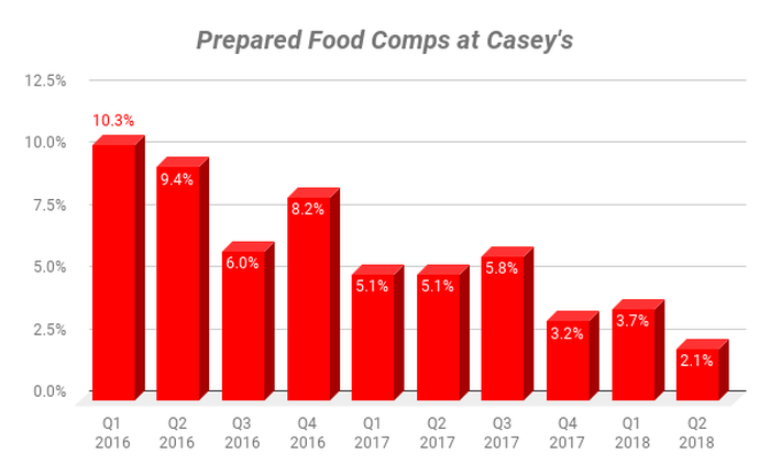 Chart showing comps at Casey's for Prepared Foods