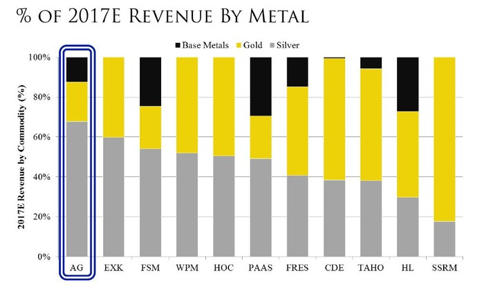 A chart comparing First Majestic's metal-wise revenue with peers.