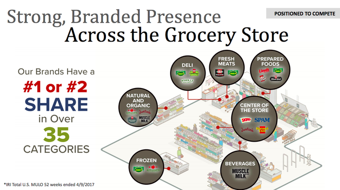 A image of a grocery store showing where Hormel's products compete