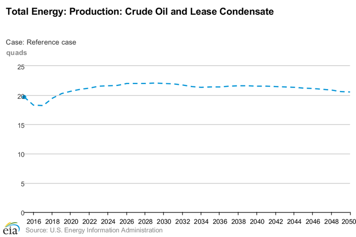 Total crude oil and lease condensate production estimates through 2050.