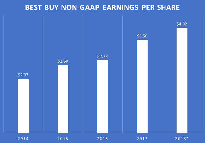 A chart showing Best Buy's non-GAAP earnings per share by year.