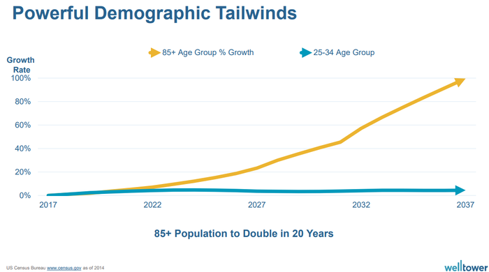 Graphic showing age 85+ population doubling over 20 years