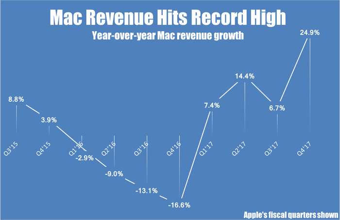 A line chart showing Apple's year-over-year revenue growth for its Mac segment by quarter