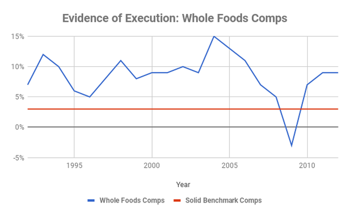 Whole Foods Comps from 1992 to 2012