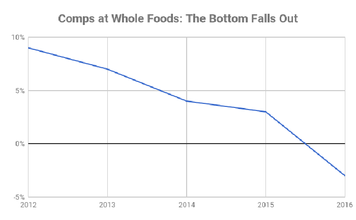 Whole Foods comps from 2012 to 2016