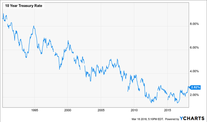 10 Year Treasury Rate