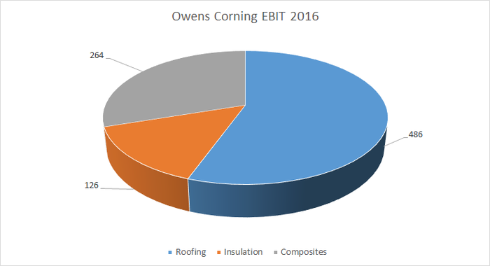 owens corning segment earnings in 2016