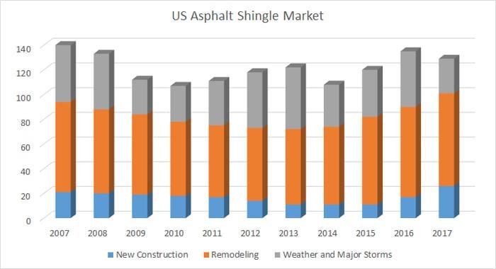 US asphalt shingle market demand