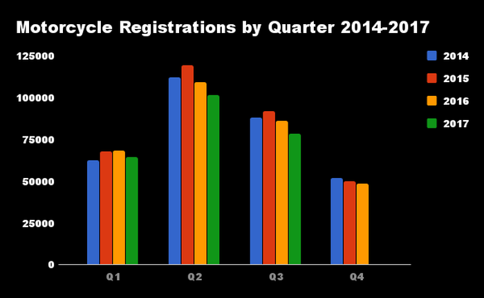 Chart of quarterly motorcycle registrations
