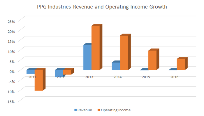 PPG Industries revenue and operating income growth