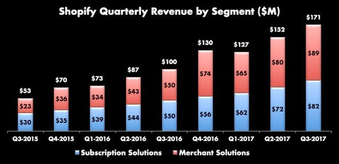 Stacked bar chart of Shopify's revenue by segment from Q3-2015 with merchant solutions at $23 million and a total of $53 million to Q3-2017 with merchant solutions at $89 million out of a total of $171 million.