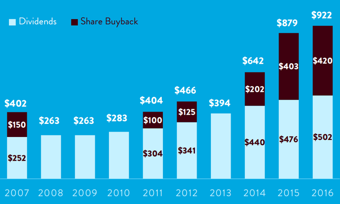 Graphic showing $5 billion returned in dividends and buybacks over past decade.