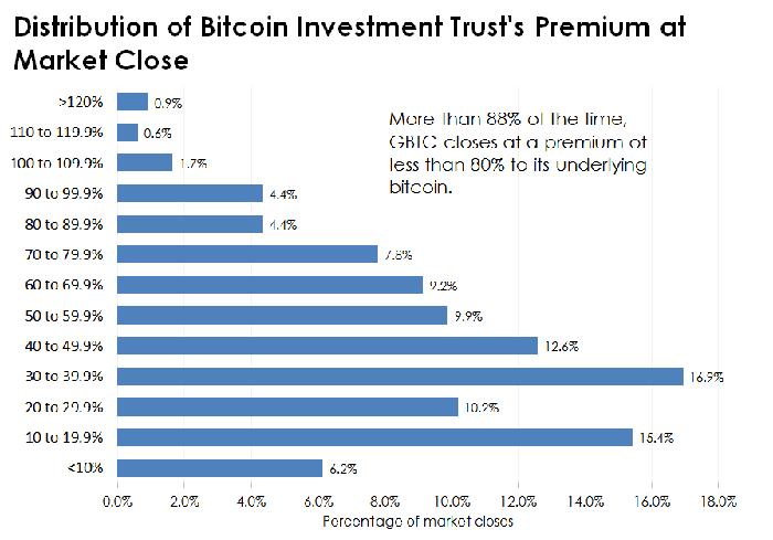 Chart of Bitcoin Investment Trust's historical premiums.