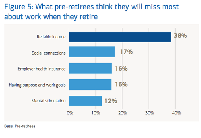 Chart showing what pre-retirees think they will miss most about work when they retire