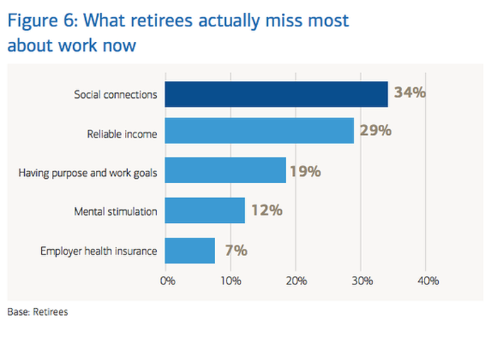 Chart showing what retirees miss most about work
