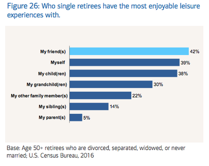 Chart showing whom single retirees have the most enjoyable leisure experiences with