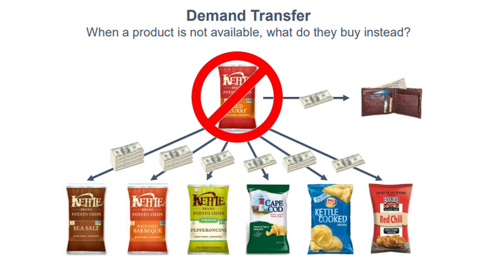 Slide with arrows to different products, showing that when one product disappears, demand transfers to other variants within the same family