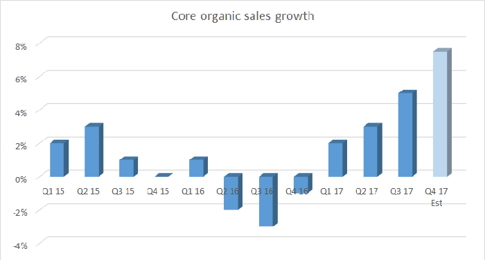 Honeywell core organic sales growth