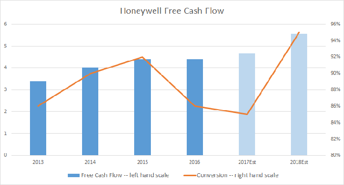 Honeywell free cash flow and conversion