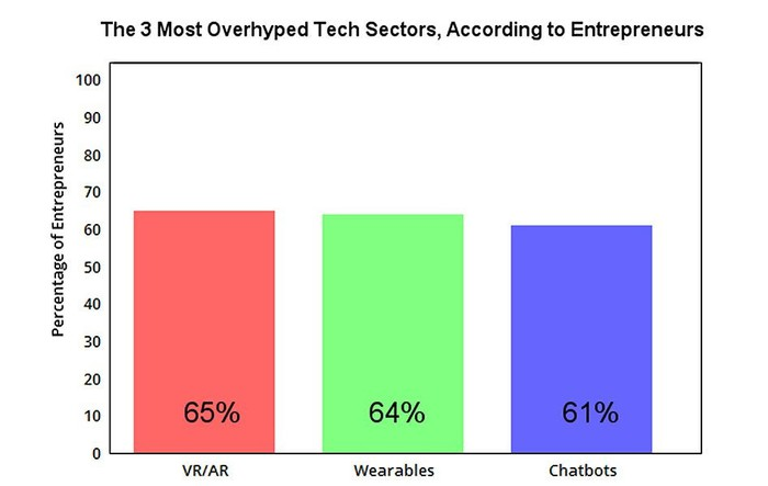 "A chart comparing the three most ""overhyped"" tech sectors."