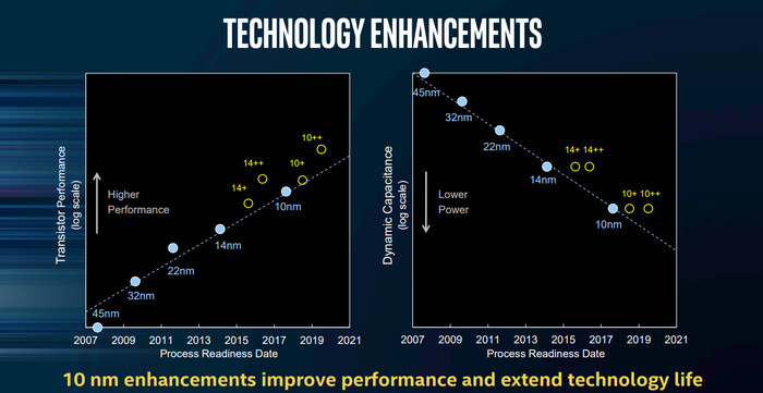 An image showing transistor performance of Intel's manufacturing technologies.