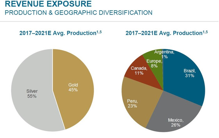 Two pie charts showing Wheaton Precious Metals' revenue exposure between 2017 and 2021 by metal and geography, respectively.