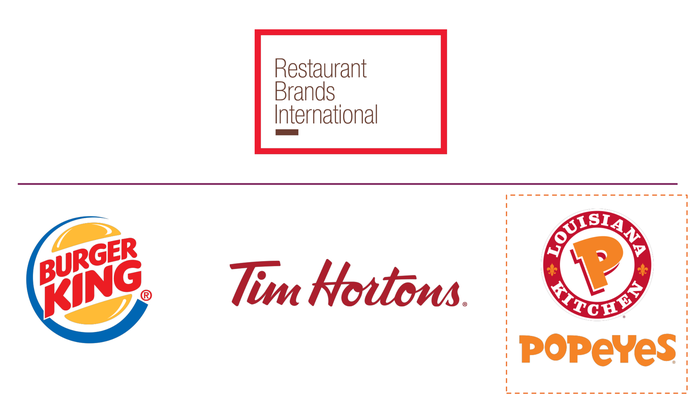Corporate logos of Burger King, Tim Hortons, and Popeyes Louisiana Kitchen underneath logo of Restaurant Brands International.