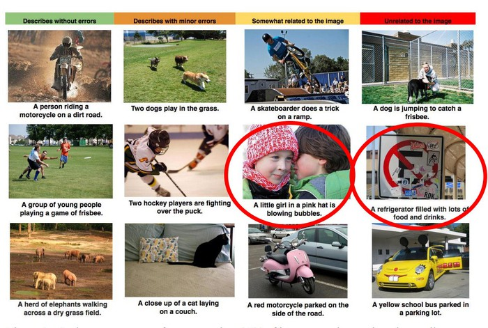 12 images with captions underneath each. Two of the images with incorrect captions are circled in red: A child whispering to another with the caption a little girl is blowing bubble gum, and a no parking sign with the caption a refrigerator filled with food.