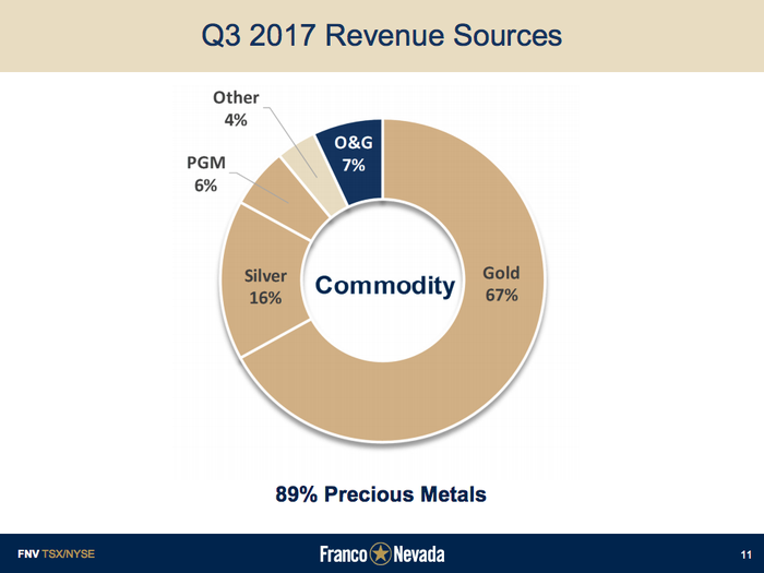 A pie chart showing Franco-Nevada's revenue sources. Seven percent is from oil and gas investments.